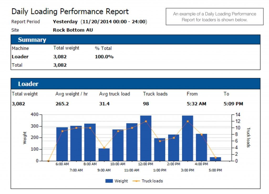 Daily Loading Performance Report
