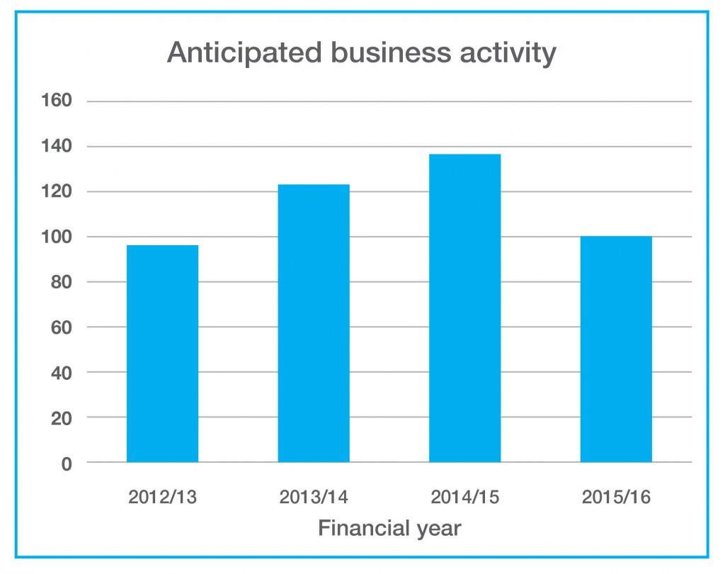 Chart 1 - Anticipated business activity
