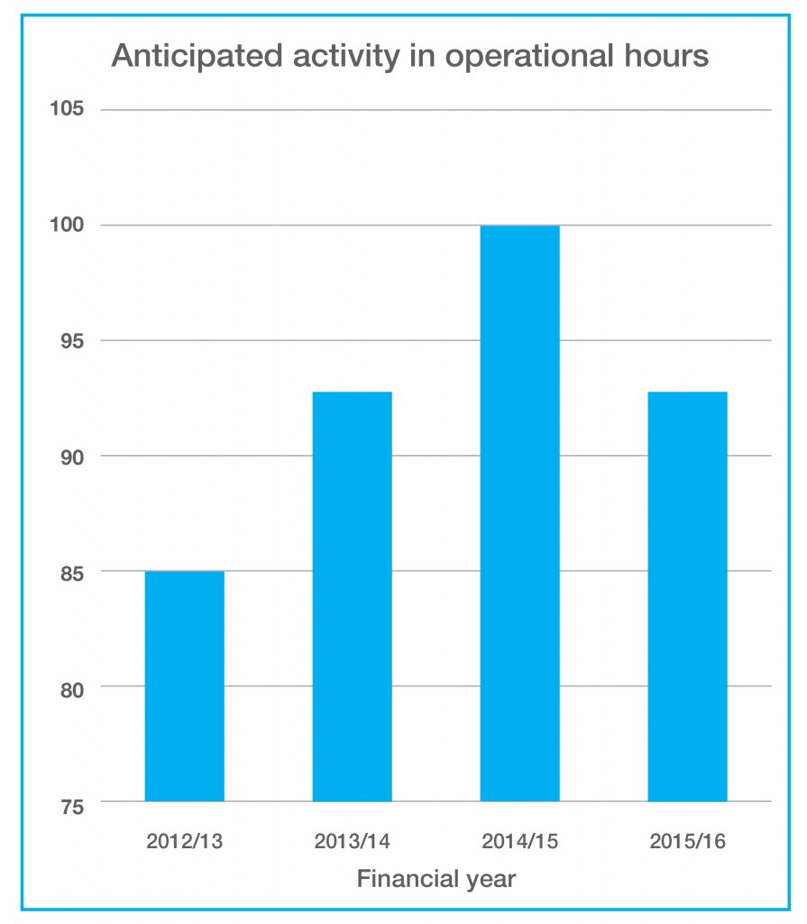 Chart 2 - Anticipated activity in operational hours