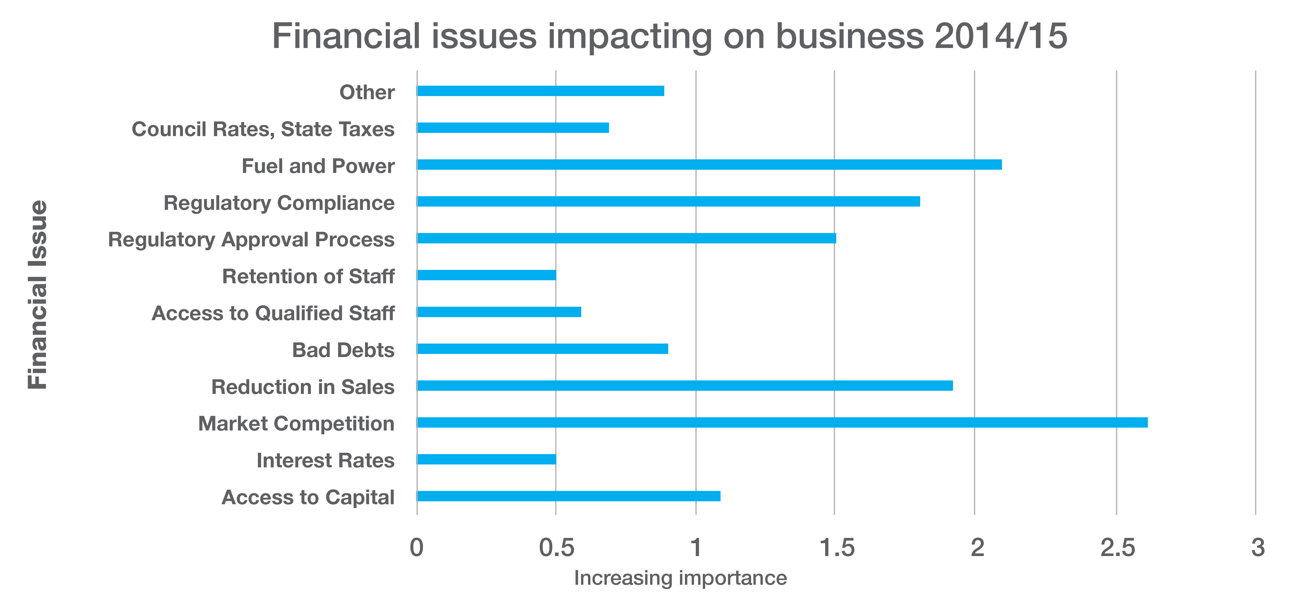 Chart 3 - Financial issues impacting on business 2014/15