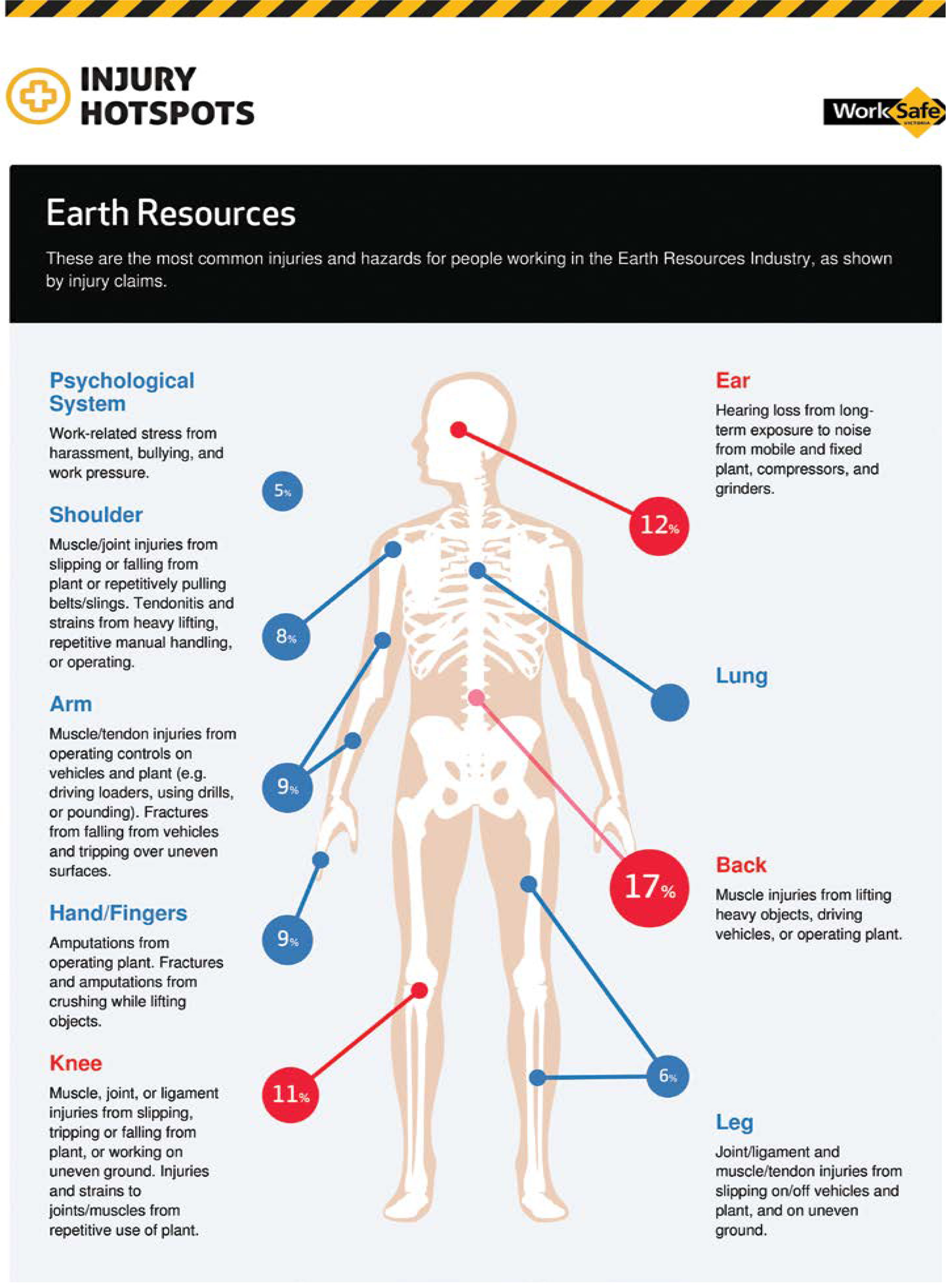 Injury hotspots in the earth resources industry sand stone injury hotspots diagram ccuart Gallery