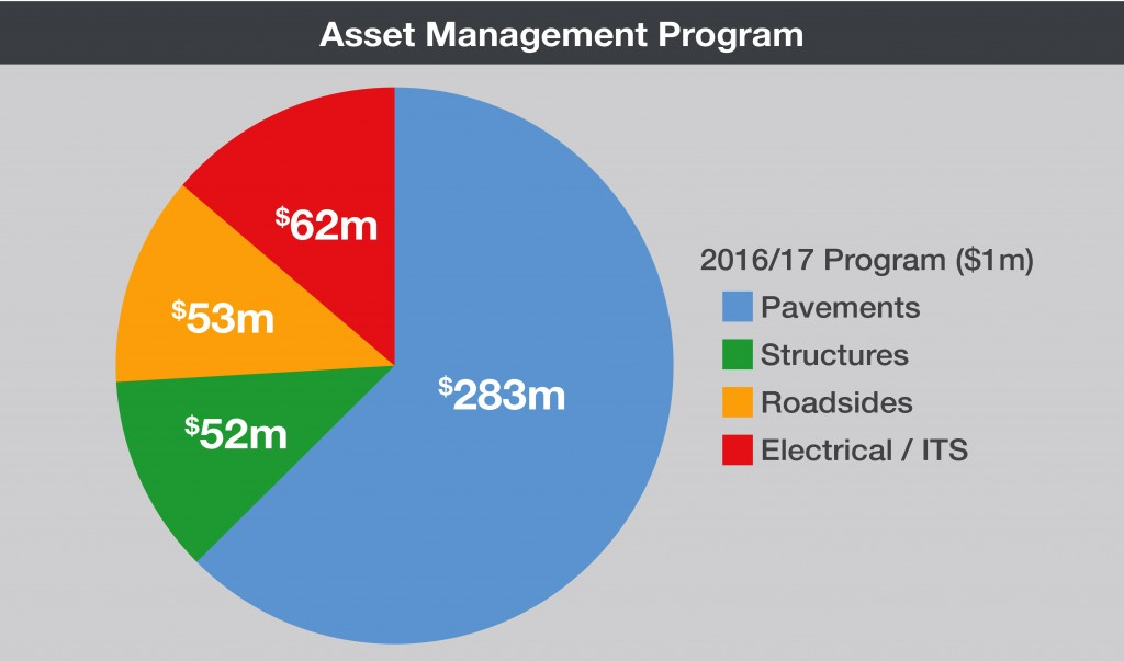 Asset Management Program Pie Chart