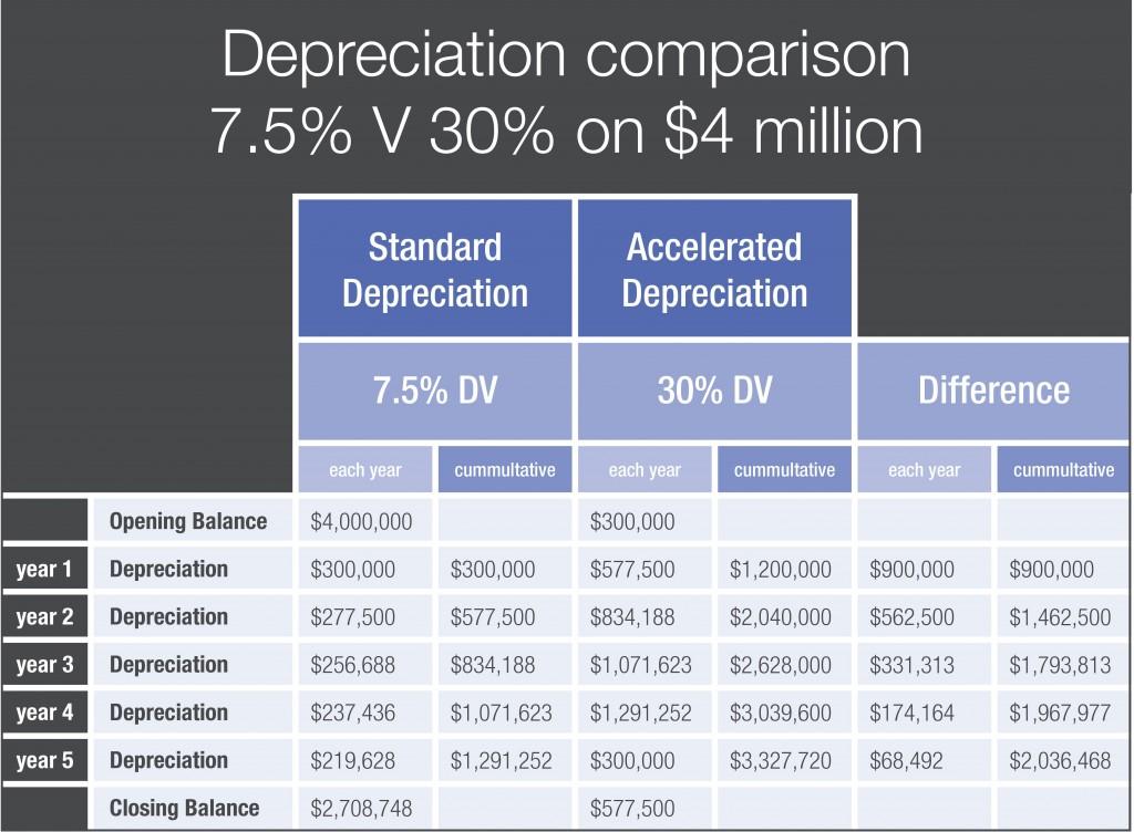 Depreciation Comparison Chart