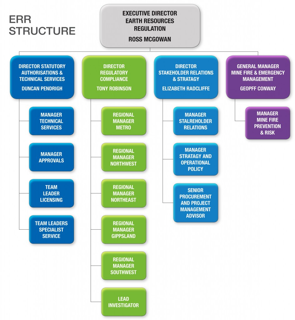 ERR Structure Flow Chart