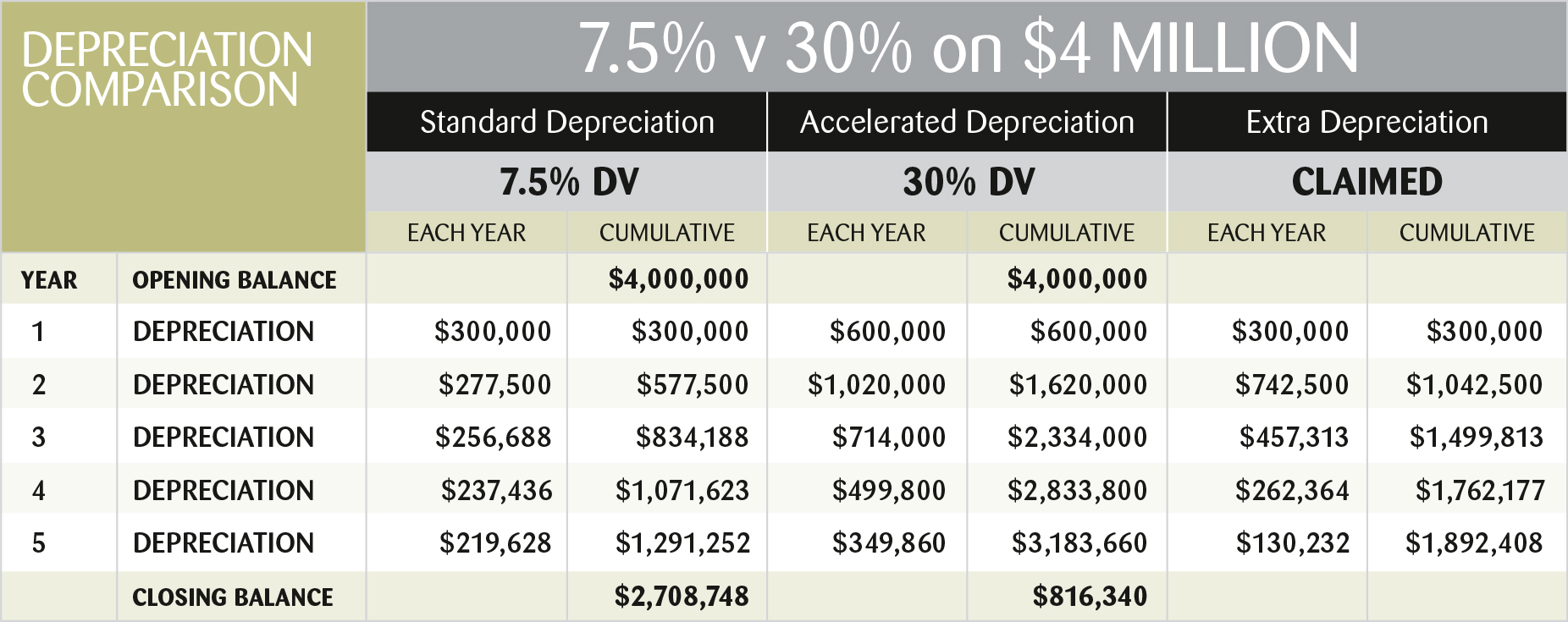 Finlease Depreciation Chart for BLOG 17.05